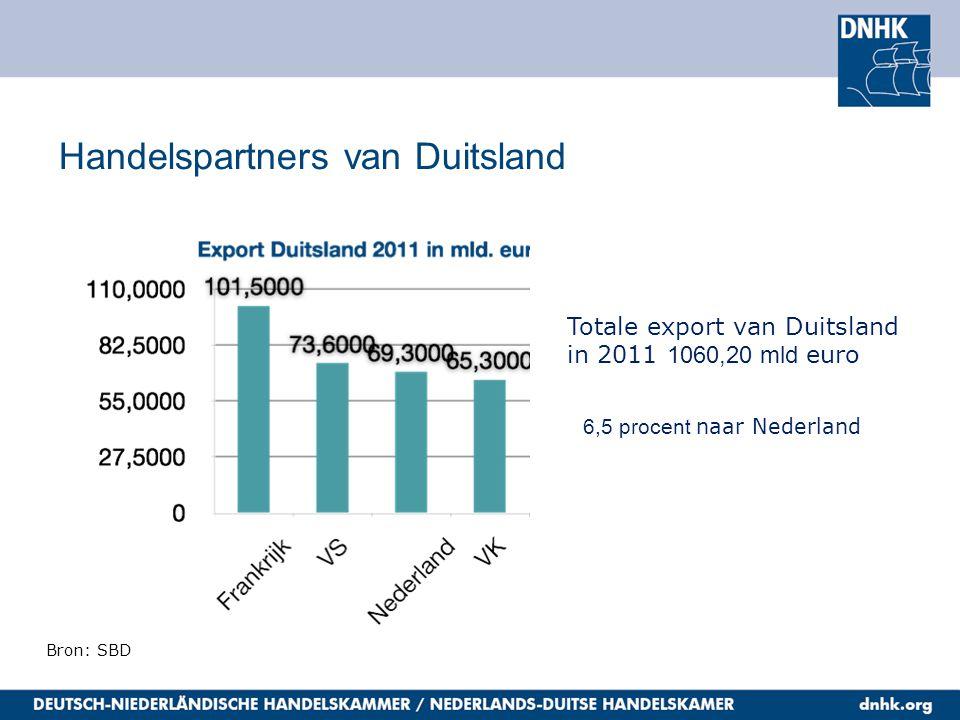 Handelspartners van Duitsland 9,1 procent uit Nederland Bron: SBD Totale import van Duitsland in 2011 901,96 mld euro