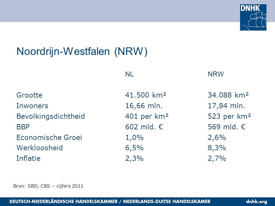 Handelspartner Noordrijn-Westfalen Import NRW uit Nederland33,5 mld euro Export NRW naar Nederland18,5 mld euro Ter vergelijking: Export Nederland naar China (2010) 5,4 mld euro Bron: CBS, SBD – cijfers 2011