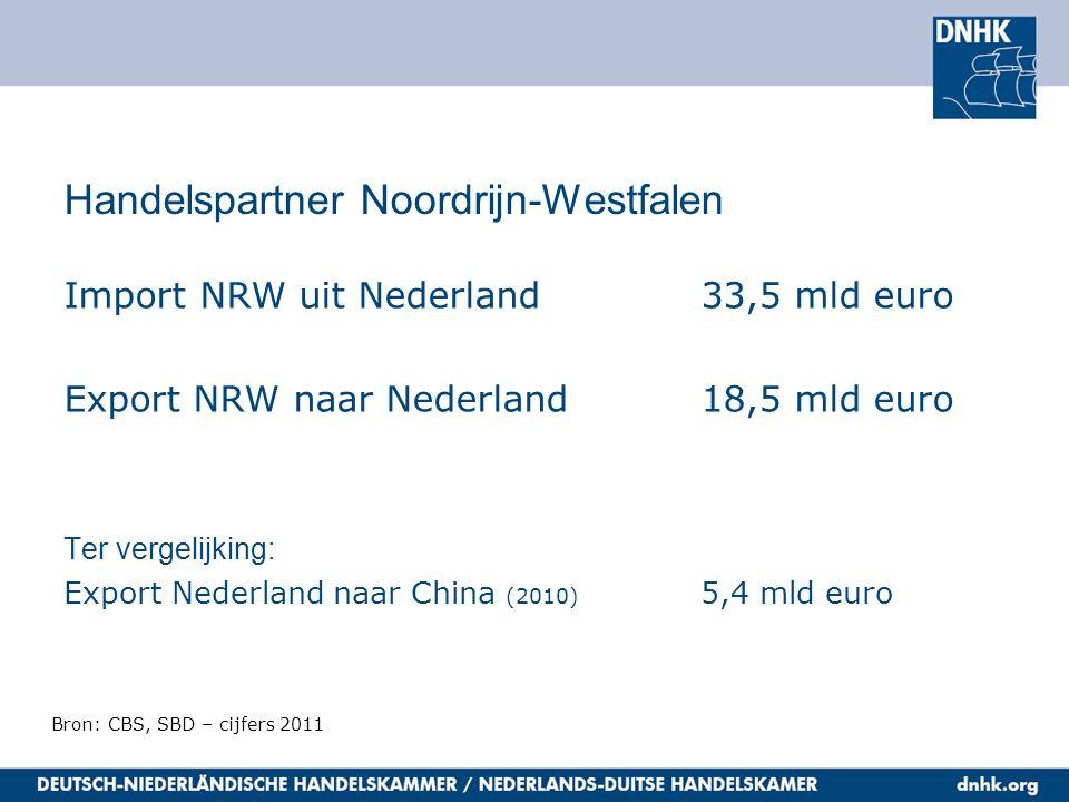 Handelspartner Noordrijn-Westfalen Import NRW uit Nederland33,5 mld euro Export NRW naar Nederland18,5 mld euro Ter vergelijking: Export Nederland naa