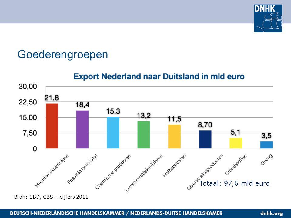 Goederengroepen Totaal: 60,4 mld euro Bron: CBS, SBD – cijfers 2011