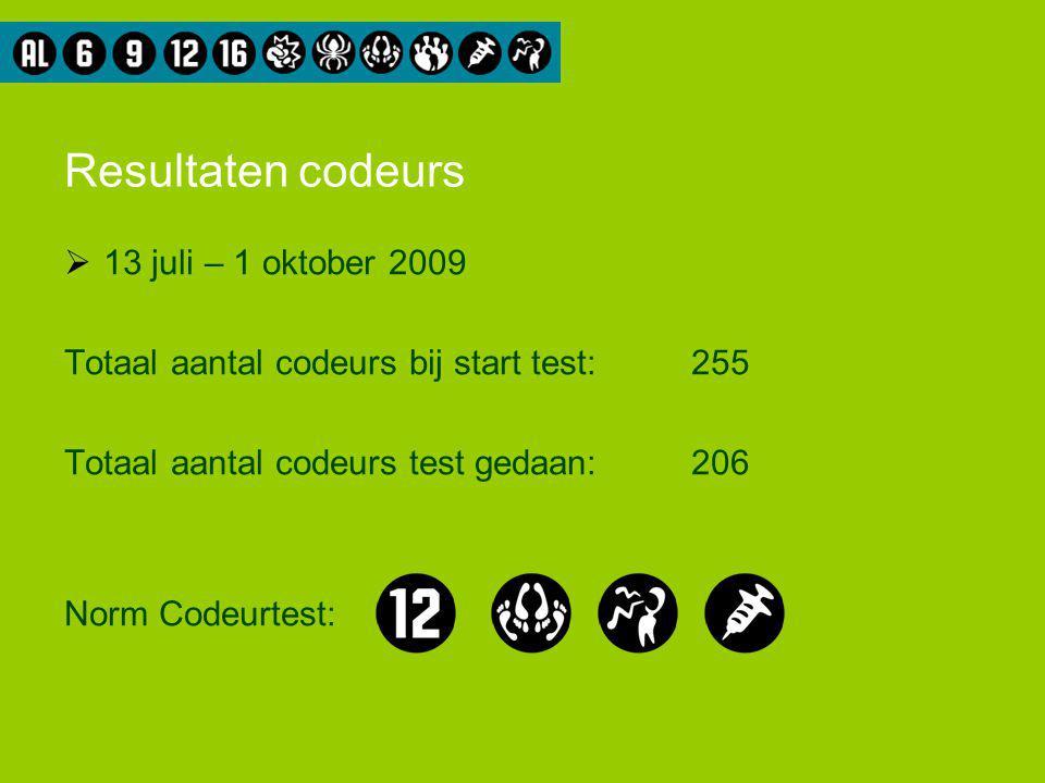 Resultaten codeurs  13 juli – 1 oktober 2009 Totaal aantal codeurs bij start test:255 Totaal aantal codeurs test gedaan: 206 Norm Codeurtest: