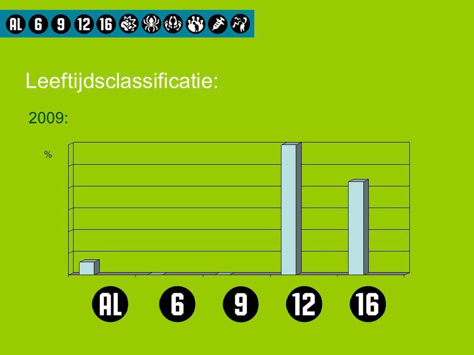Leeftijdsclassificatie: 2009: %