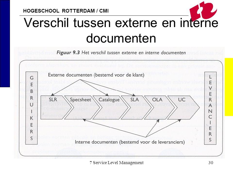 HOGESCHOOL ROTTERDAM / CMI 7 Service Level Management30 Verschil tussen externe en interne documenten