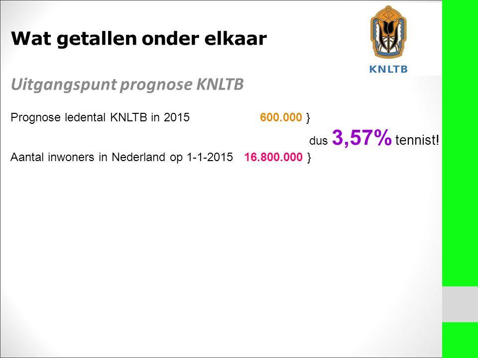 Uitgangspunt prognose KNLTB Prognose ledental KNLTB in 2015 600.000 } dus 3,57% tennist! Aantal inwoners in Nederland op 1-1-2015 16.800.000 } Wat get