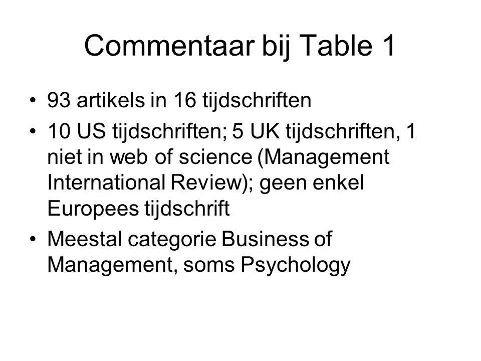 Commentaar bij Table 1 93 artikels in 16 tijdschriften 10 US tijdschriften; 5 UK tijdschriften, 1 niet in web of science (Management International Review); geen enkel Europees tijdschrift Meestal categorie Business of Management, soms Psychology