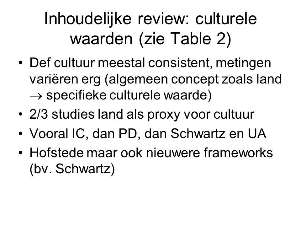 Inhoudelijke review: culturele waarden (zie Table 2) Def cultuur meestal consistent, metingen variëren erg (algemeen concept zoals land  specifieke culturele waarde) 2/3 studies land als proxy voor cultuur Vooral IC, dan PD, dan Schwartz en UA Hofstede maar ook nieuwere frameworks (bv.