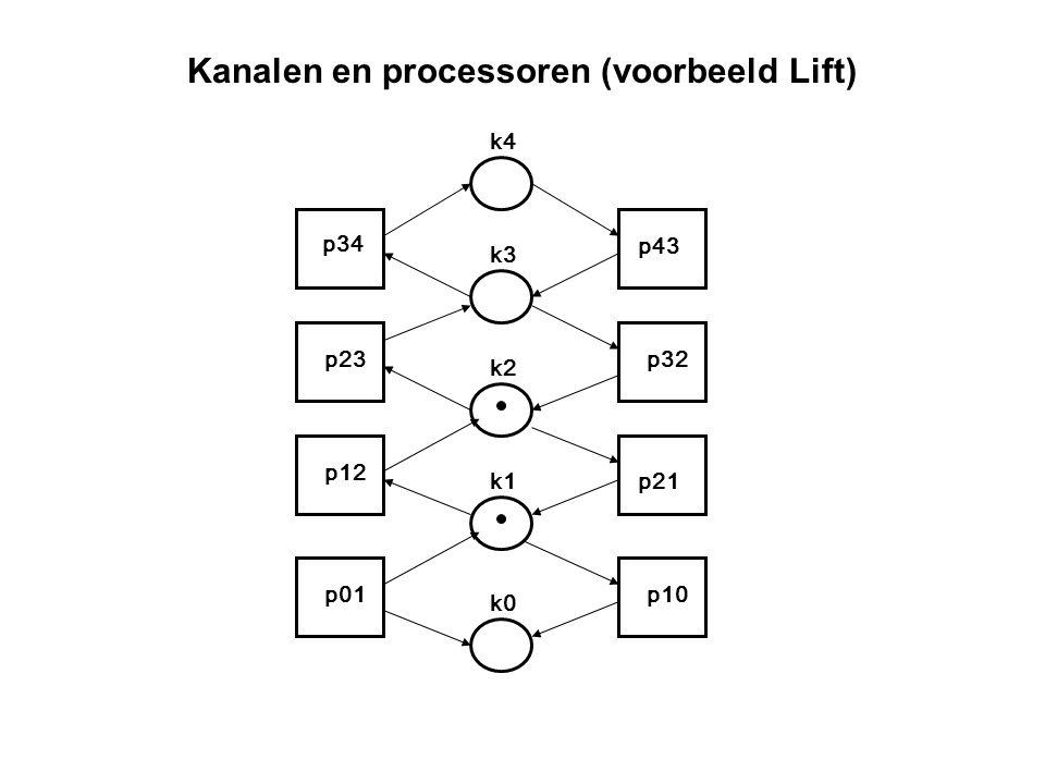 Kanalen en processoren (voorbeeld Lift) p34 p23 p12 p01 p43 p32 p21 p10 k4 k3 k2 k1 k0