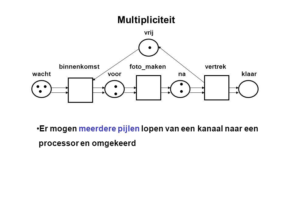 Multipliciteit wacht binnenkomst voor foto_maken na vertrek klaar vrij Er mogen meerdere pijlen lopen van een kanaal naar een processor en omgekeerd