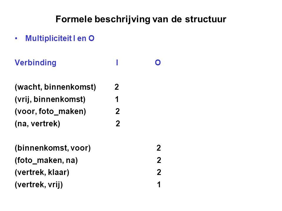 Formele beschrijving van de structuur Multipliciteit I en O Verbinding I O (wacht, binnenkomst) 2 (vrij, binnenkomst) 1 (voor, foto_maken) 2 (na, vert