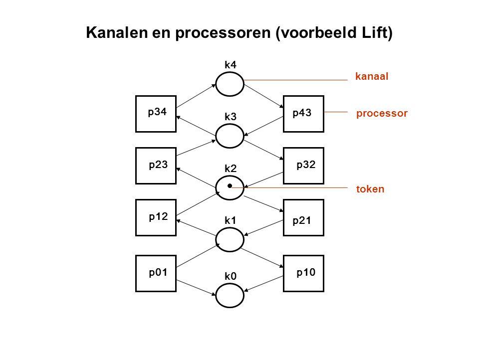 Kanalen en processoren (voorbeeld Lift) p34 p23 p12 p01 p43 p32 p21 p10 k4 k3 k2 k1 k0 kanaal processor token