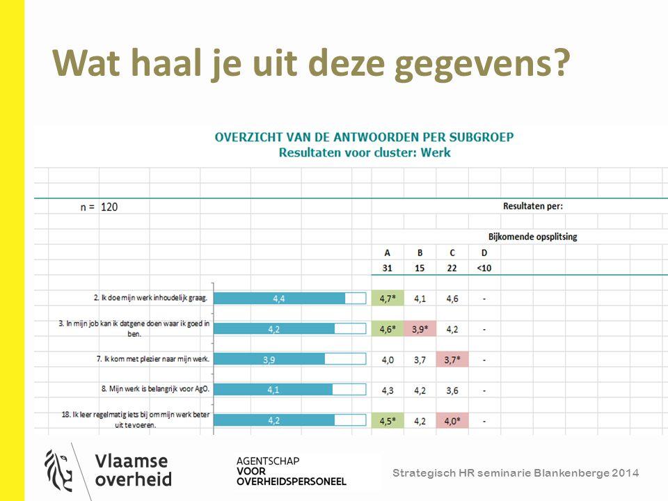 Strategisch HR seminarie Blankenberge 2014 Wat haal je uit deze gegevens? 20