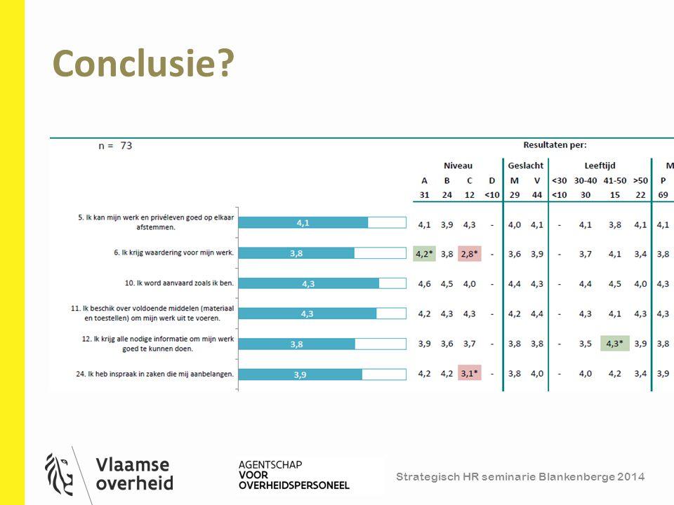 Strategisch HR seminarie Blankenberge 2014 Conclusie? 21