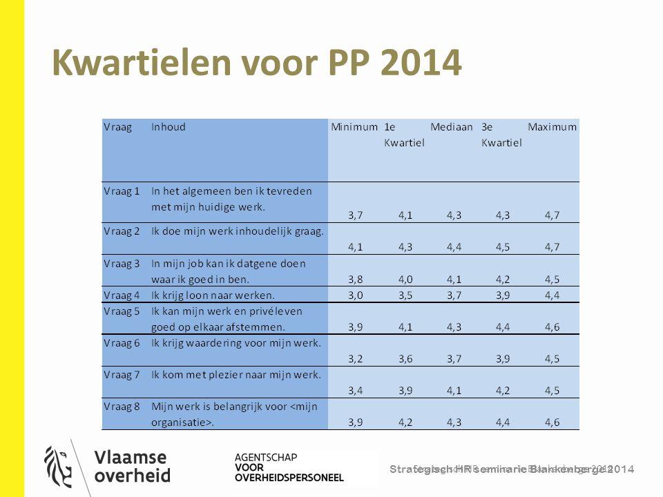 Strategisch HR seminarie Blankenberge 2014 Kwartielen voor PP 2014 Strategisch HR seminarie Blankenberge 2014 22