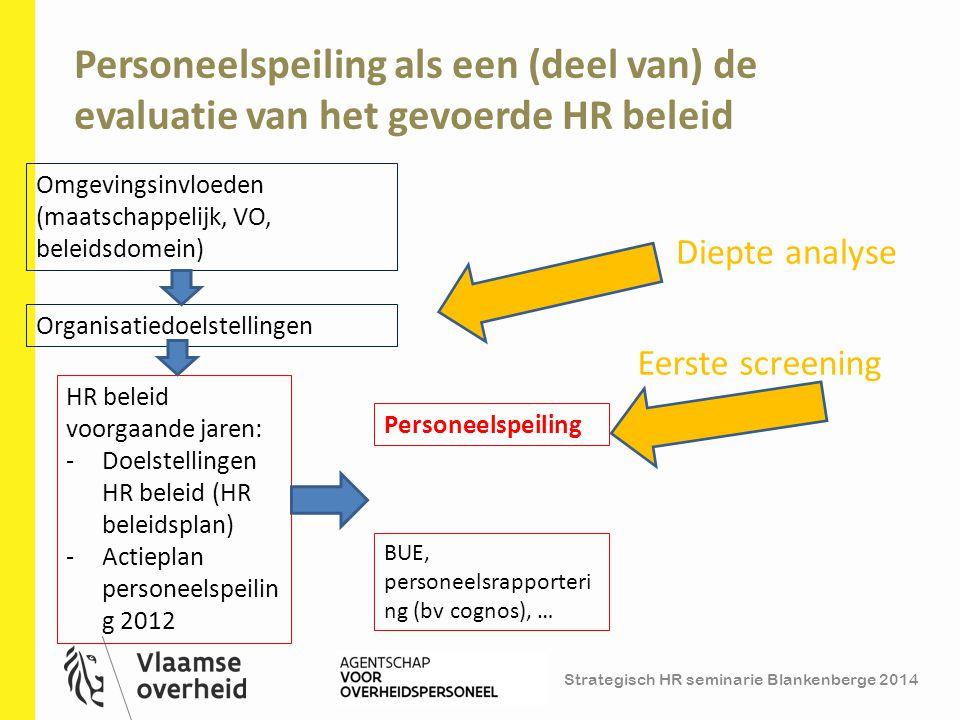 Strategisch HR seminarie Blankenberge 2014 Personeelspeiling als een (deel van) de evaluatie van het gevoerde HR beleid 34 Personeelspeiling HR beleid