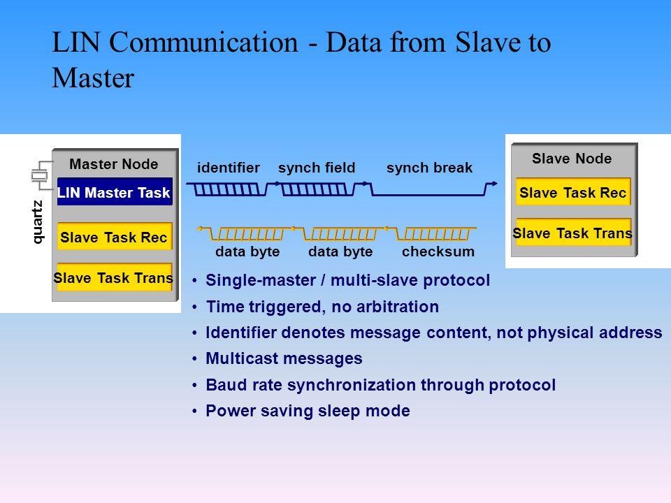 LIN Communication - Data from Slave to Master Master Node LIN Master Task Slave Task Trans Slave Task Rec quartz synch fieldidentifiersynch break data