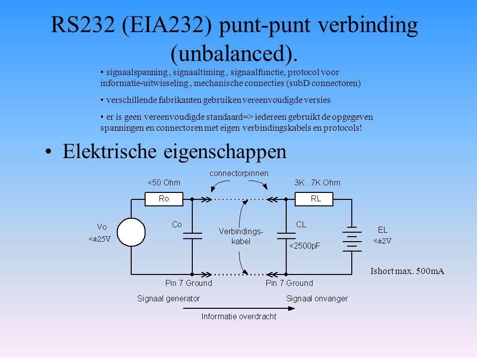 RS232 (EIA232) punt-punt verbinding (unbalanced). Elektrische eigenschappen signaalspanning, signaaltiming, signaalfunctie, protocol voor informatie-u