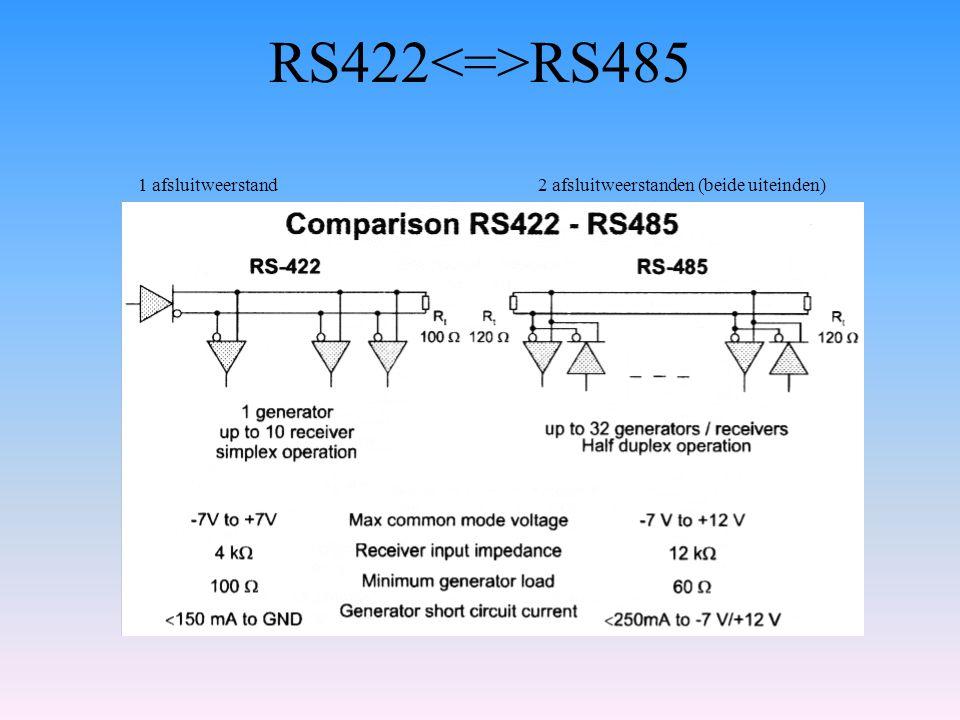 RS422 RS485 1 afsluitweerstand2 afsluitweerstanden (beide uiteinden)
