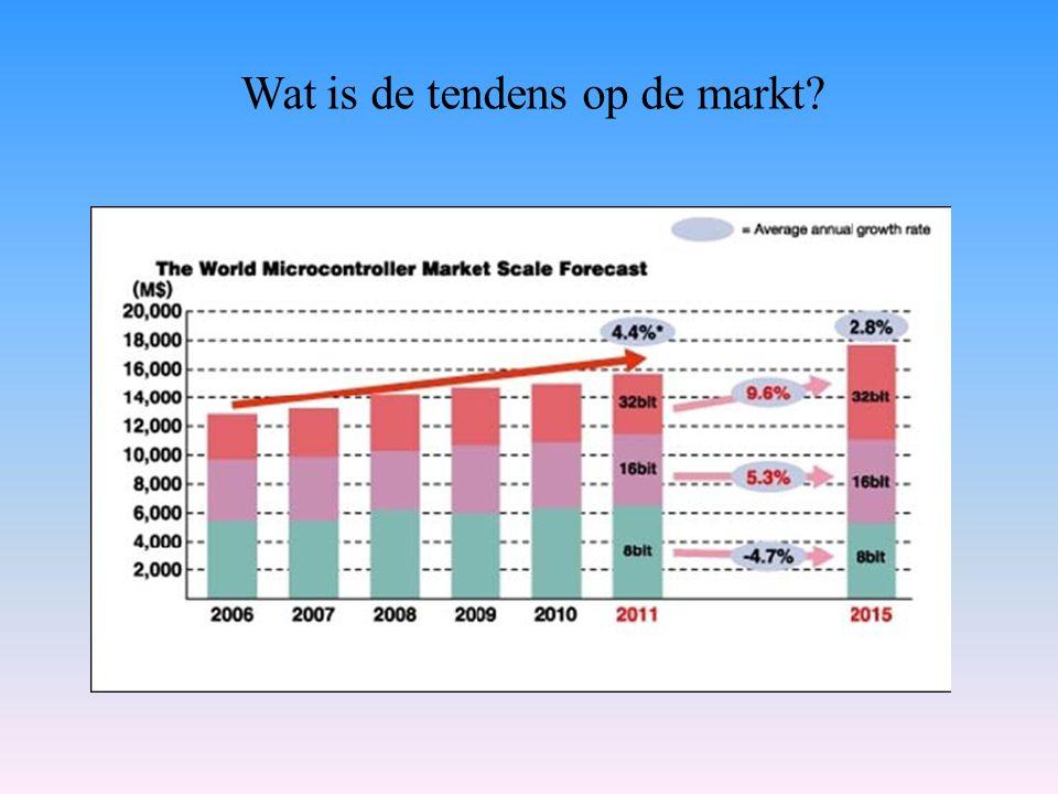 Wat is de tendens op de markt?