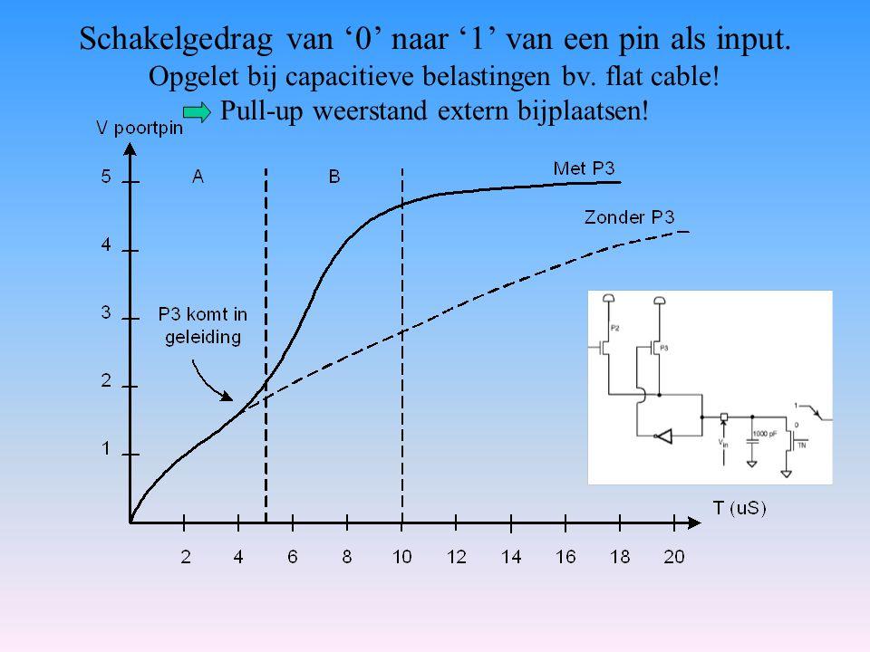 Schakelgedrag van '0' naar '1' van een pin als input. Opgelet bij capacitieve belastingen bv. flat cable! Pull-up weerstand extern bijplaatsen!