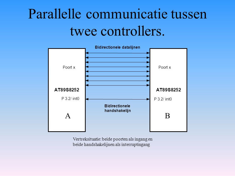 Parallelle communicatie tussen twee controllers. AT89S8252 Poort x P 3.2/ int0 Bidirectionele handshakelijn Bidirectionele datalijnen Vertreksituatie: