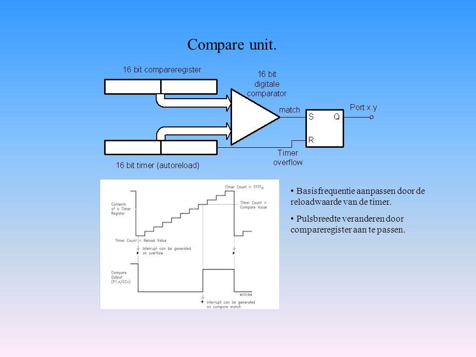 Compare unit. Basisfrequentie aanpassen door de reloadwaarde van de timer. Pulsbreedte veranderen door compareregister aan te passen.