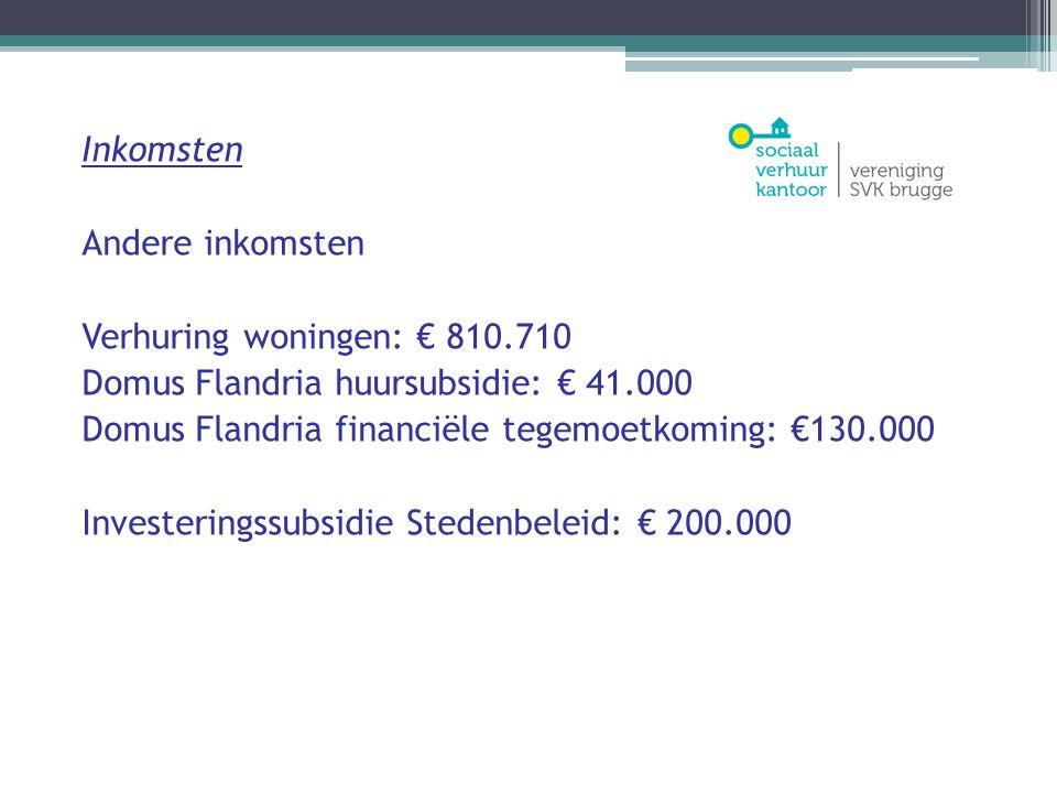 Uitgaven Belangrijkste kosten Huur woningen: € 613.250 Onderhoud en herstellingen woningen: € 110.000 Bezoldigingen: € 491.000 Kasresultaat € 443.533 Autofinancieringsmarge € -13.230
