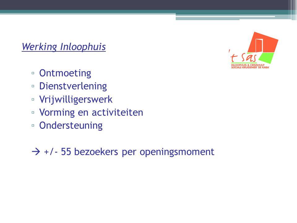 Financiering 't Scharnier Stad Brugge Flankerend Onderwijsbeleid: € 50.230 Co-financiering van +/- € 14.000 Reguliere begroting: € 25.000 per jaar voorzien Stad Blankenberge Flankerend Onderwijsbeleid: € 20.000 Co-financiering: € 9.110