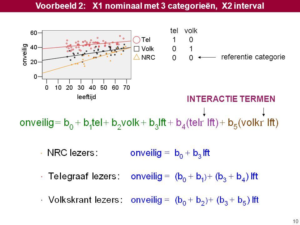 10 Voorbeeld 2: X1 nominaal met 3 categorieën, X2 interval tel volk 1 0 0 1 0 0 referentie categorie INTERACTIE TERMEN