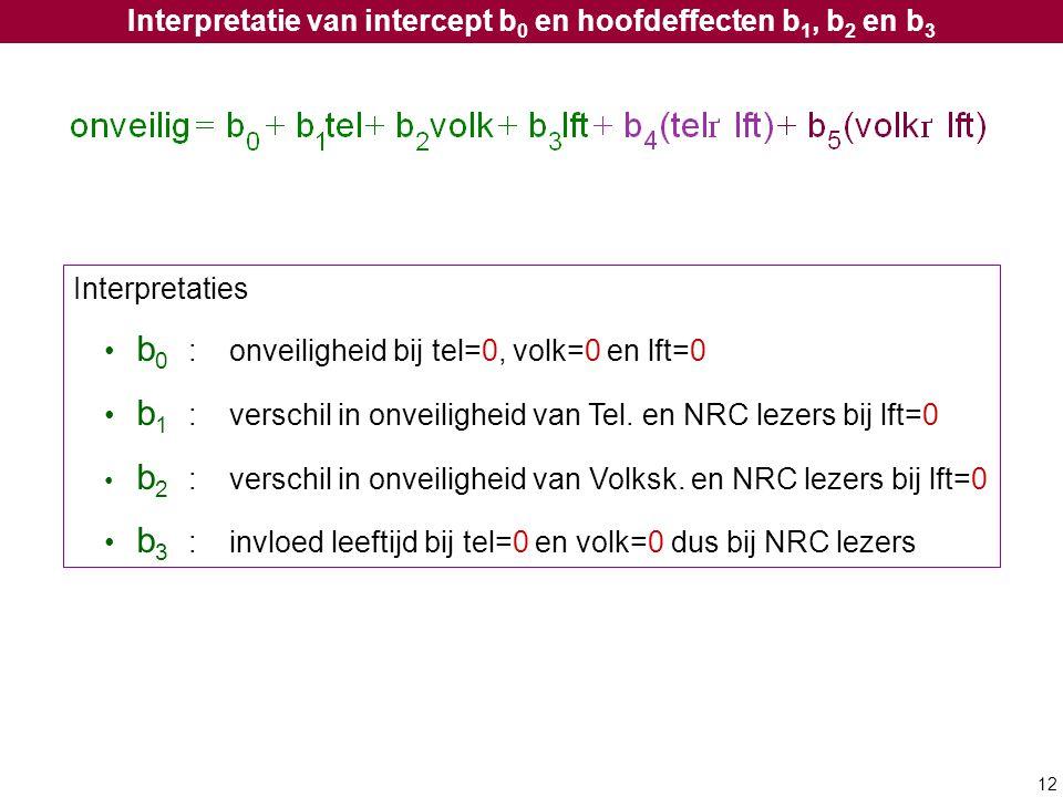 12 Interpretatie van intercept b 0 en hoofdeffecten b 1, b 2 en b 3 Interpretaties b 0 :onveiligheid bij tel=0, volk=0 en lft=0 b 1 :verschil in onvei
