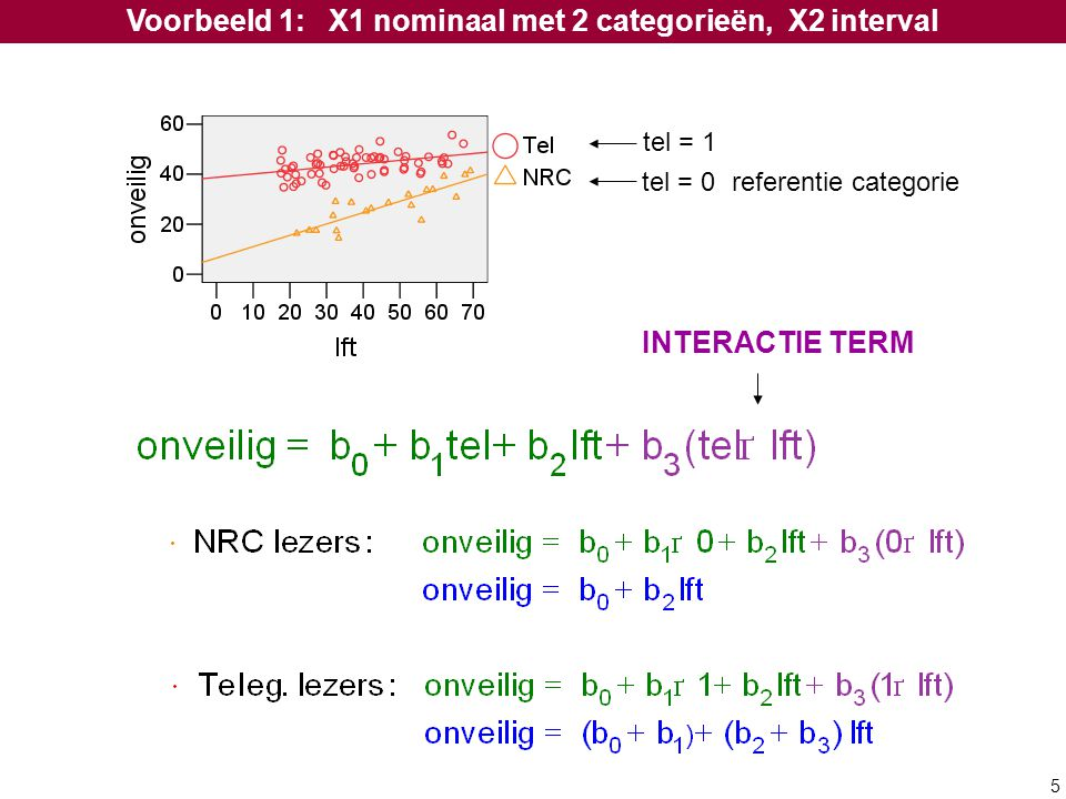 5 Voorbeeld 1: X1 nominaal met 2 categorieën, X2 interval INTERACTIE TERM tel = 0 referentie categorie tel = 1
