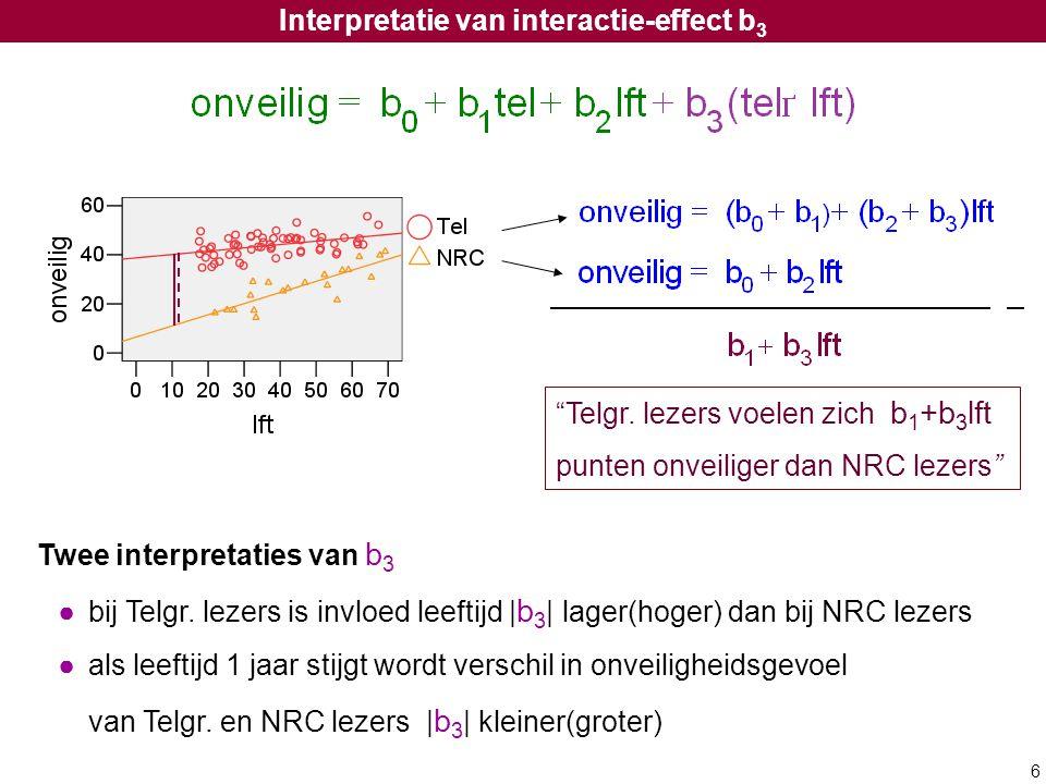 6 Interpretatie van interactie-effect b 3 Twee interpretaties van b 3 ●bij Telgr. lezers is invloed leeftijd | b 3 | lager(hoger) dan bij NRC lezers ●