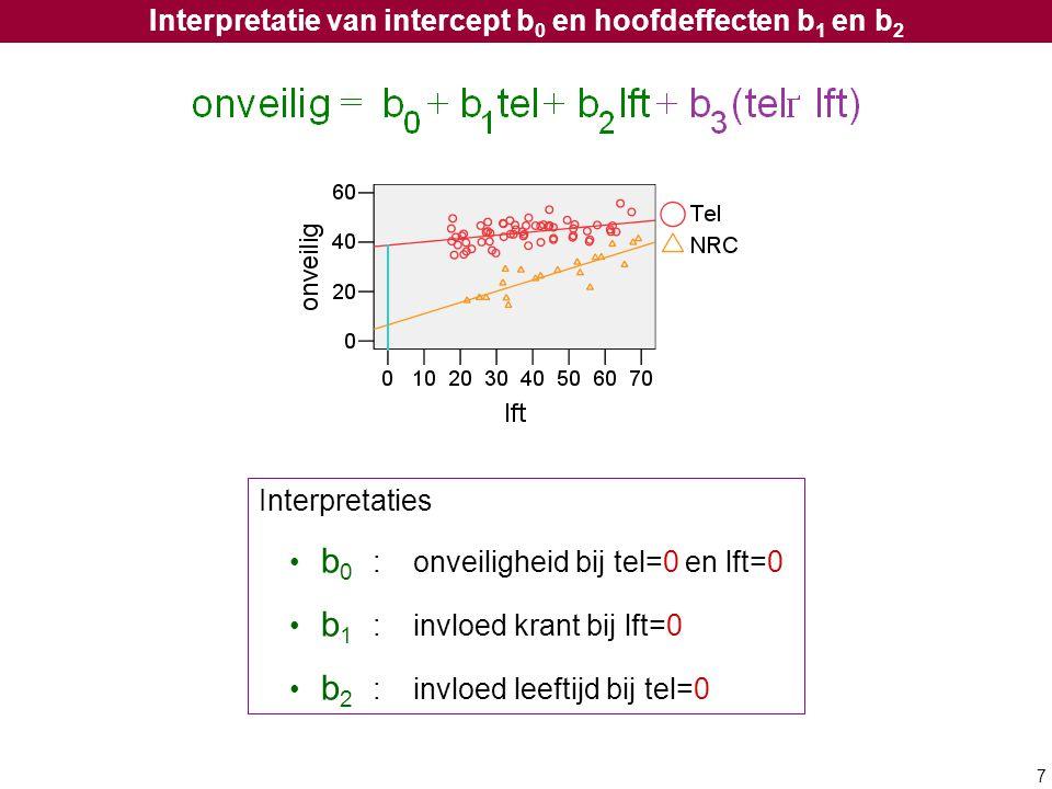 7 Interpretatie van intercept b 0 en hoofdeffecten b 1 en b 2 Interpretaties b 0 :onveiligheid bij tel=0 en lft=0 b 1 :invloed krant bij lft=0 b 2 :in