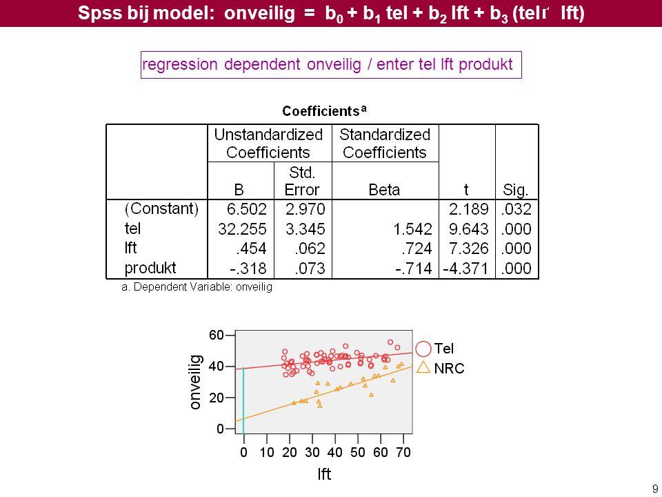 9 regression dependent onveilig / enter tel lft produkt Spss bij model: onveilig = b 0 + b 1 tel + b 2 lft + b 3 (tel lft)
