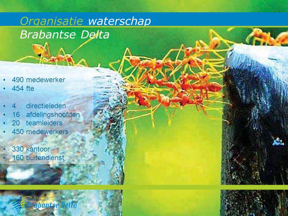 Organisatie waterschap Brabantse Delta 490 medewerker 454 fte 4 directieleden 16 afdelingshoofden 20 teamleiders 450 medewerkers 330 kantoor 160 buite