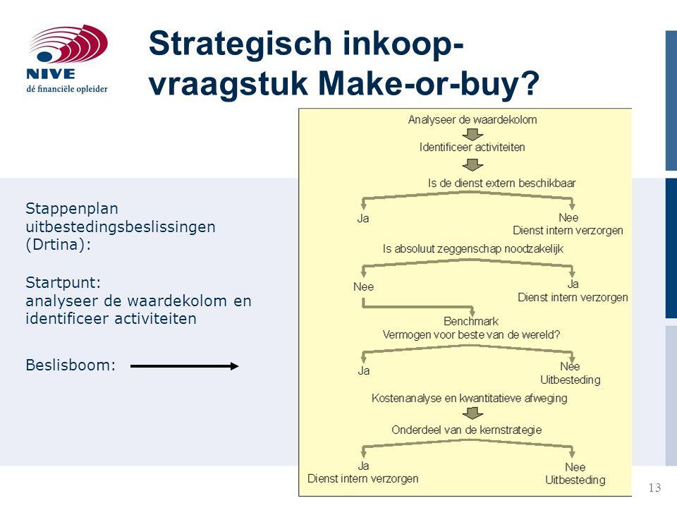 13 Strategisch inkoop- vraagstuk Make-or-buy? Stappenplan uitbestedingsbeslissingen (Drtina): Startpunt: analyseer de waardekolom en identificeer acti