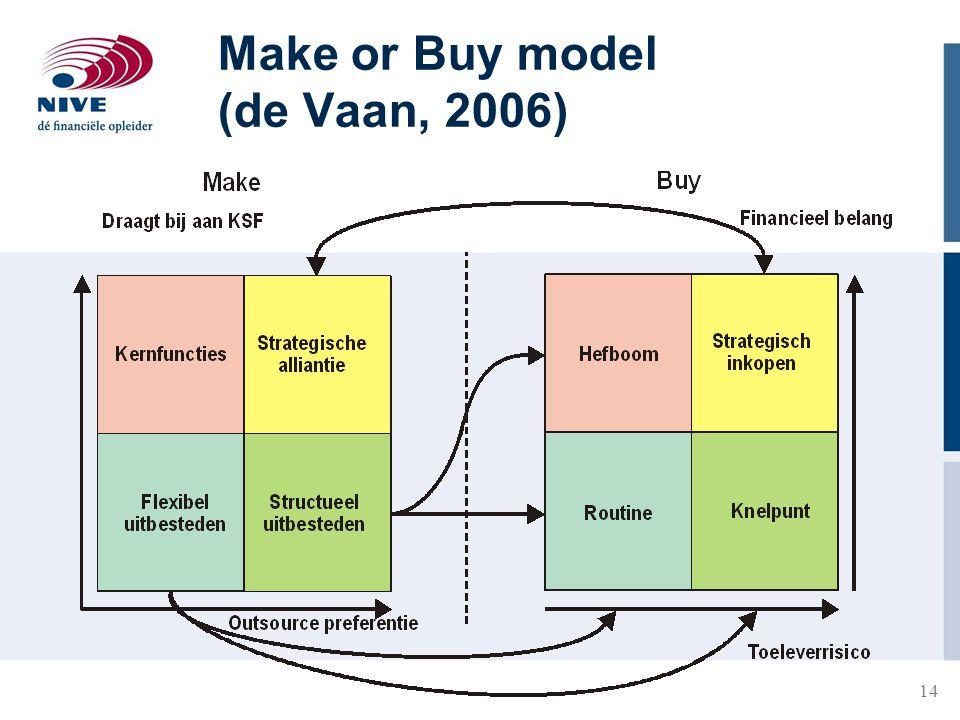 14 Make or Buy model (de Vaan, 2006)
