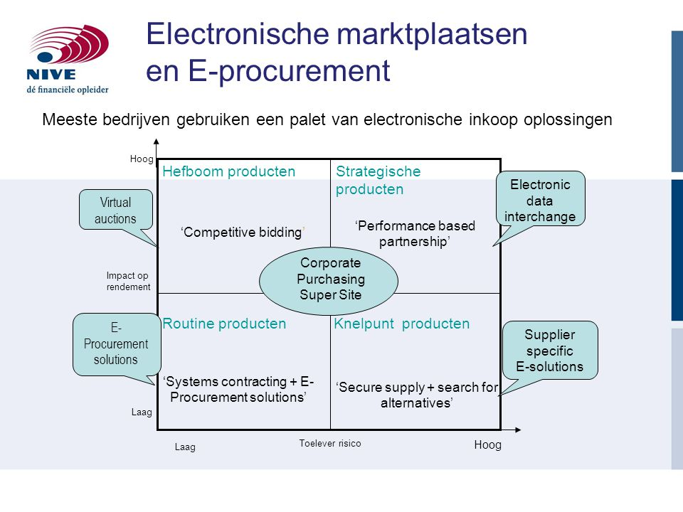Knelpunt producten 'Secure supply + search for alternatives' Routine producten 'Systems contracting + E- Procurement solutions' Strategische producten