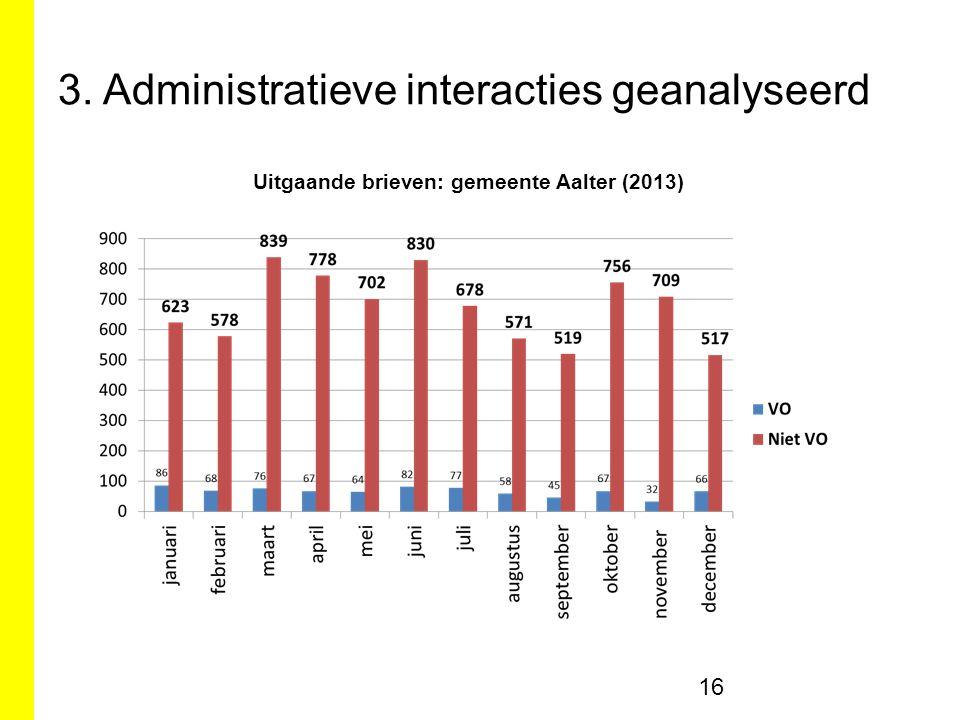3. Administratieve interacties geanalyseerd 16 Uitgaande brieven: gemeente Aalter (2013)