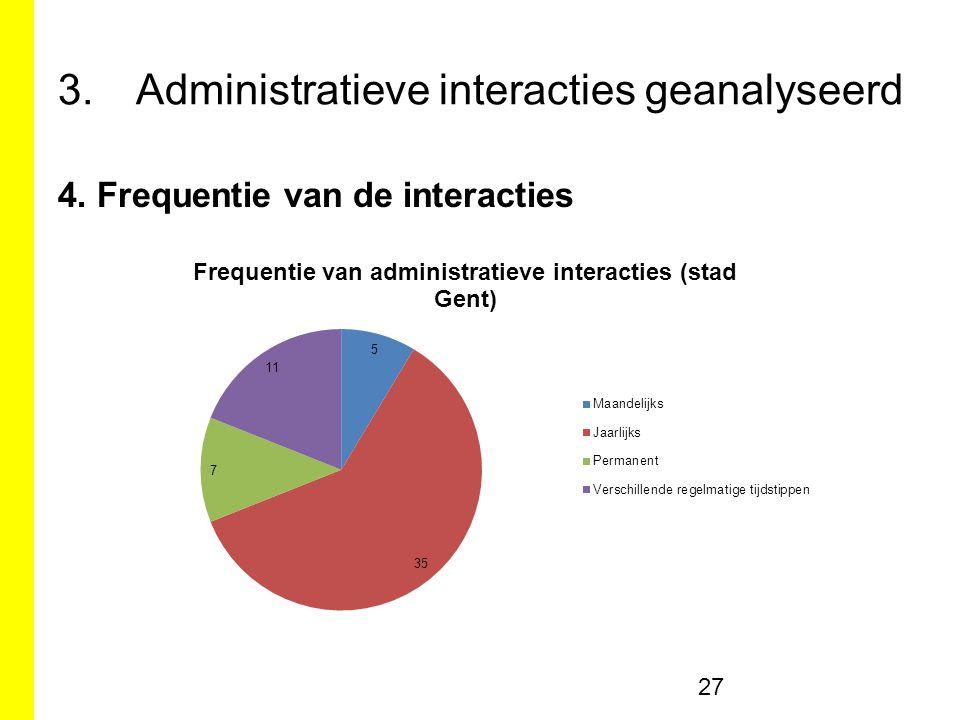 3.Administratieve interacties geanalyseerd 4. Frequentie van de interacties 27
