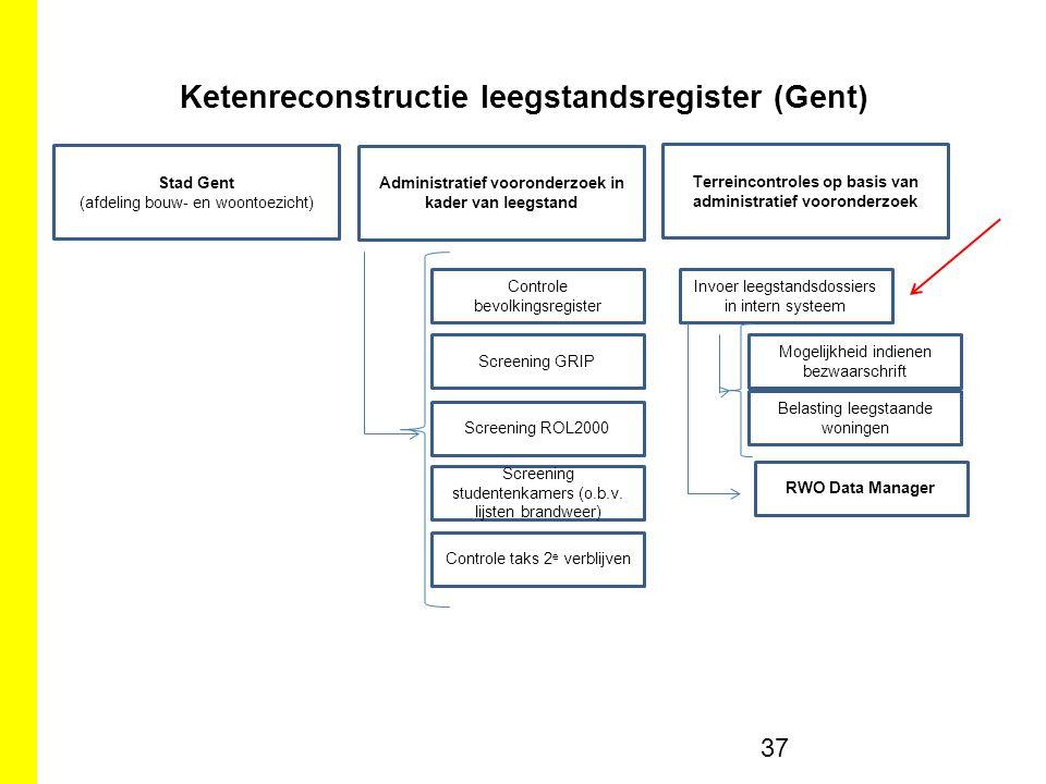 Ketenreconstructie leegstandsregister (Gent) 37 Stad Gent (afdeling bouw- en woontoezicht) Administratief vooronderzoek in kader van leegstand Terreincontroles op basis van administratief vooronderzoek Controle bevolkingsregister Screening GRIP Screening ROL2000 Screening studentenkamers (o.b.v.