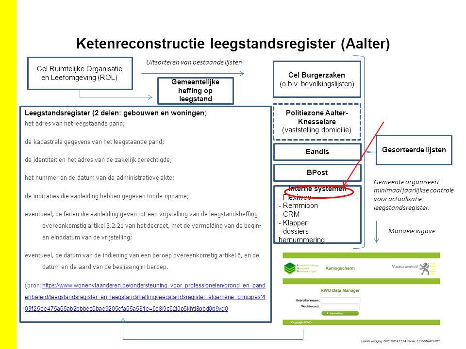 Ketenreconstructie leegstandsregister (Aalter) Cel Ruimtelijke Organisatie en Leefomgeving (ROL) Uitsorteren van bestaande lijsten Cel Burgerzaken (o.b.v.