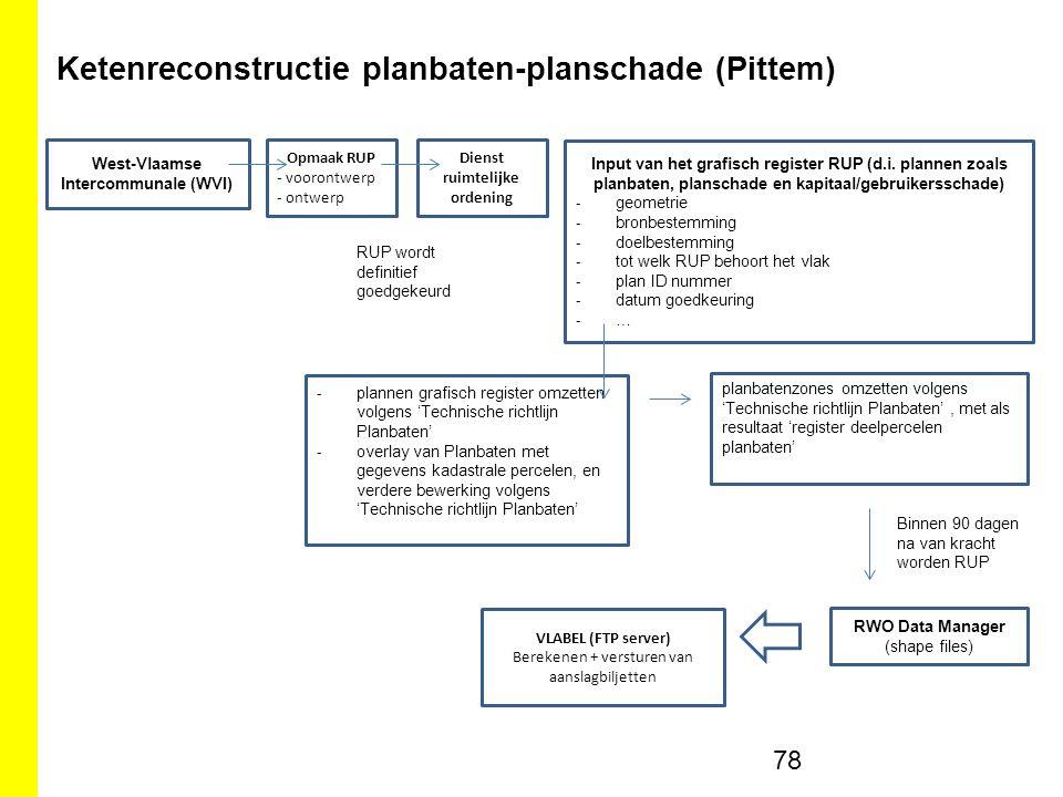 Ketenreconstructie planbaten-planschade (Pittem) 78 West-Vlaamse Intercommunale (WVI) Opmaak RUP - voorontwerp - ontwerp Dienst ruimtelijke ordening Input van het grafisch register RUP (d.i.