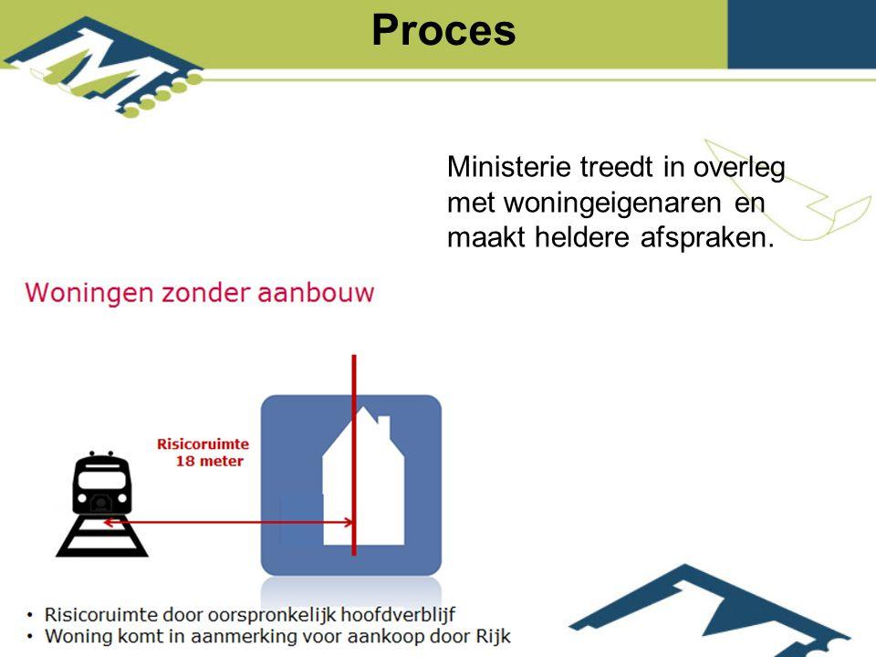 Ministerie treedt in overleg met woningeigenaren en maakt heldere afspraken. Proces