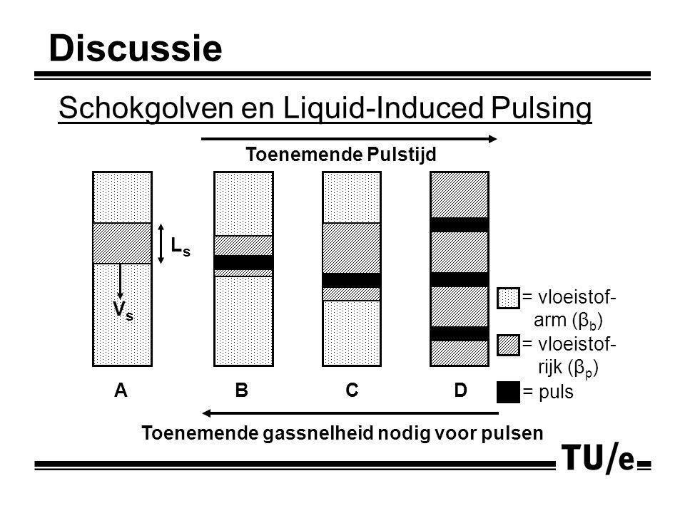 Schokgolven en Liquid-Induced Pulsing Discussie Toenemende gassnelheid nodig voor pulsen Toenemende Pulstijd = vloeistof- rijk (β p ) = vloeistof- arm (β b ) = puls AB C D VsVs LsLs