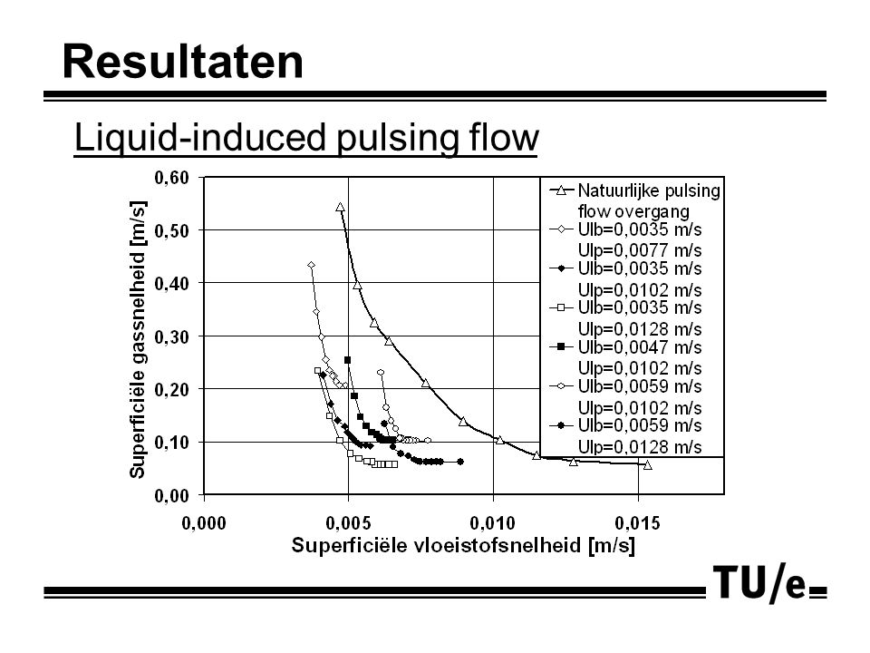 Liquid-induced pulsing flow Resultaten