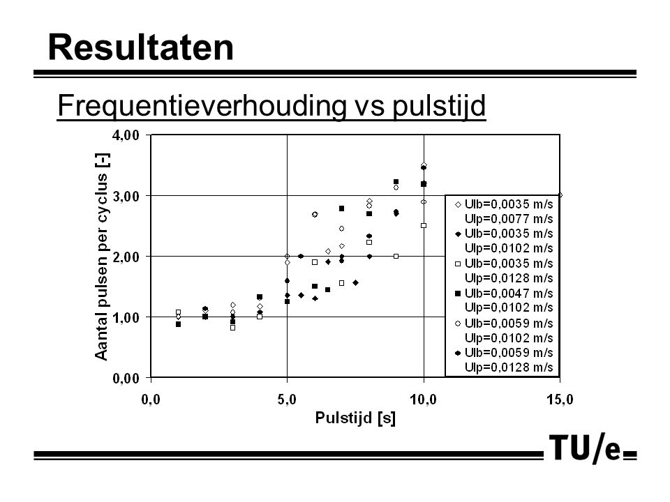 Frequentieverhouding vs pulstijd Resultaten