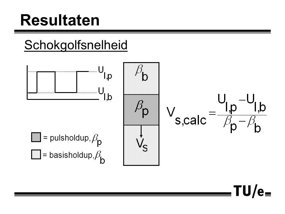 Schokgolfsnelheid = basisholdup, = pulsholdup, Resultaten