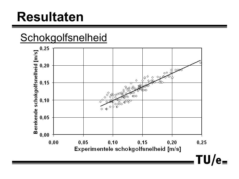 Liquid-induced pulsing flow Resultaten