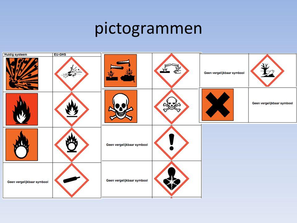 1.3 R/S zinnen H/P zinnen R is van Risk H is van Hazard – Bijzondere gevaren van een stof S is van Safety P is van Precaution – Aanbevelingen om met een stof om te gaan