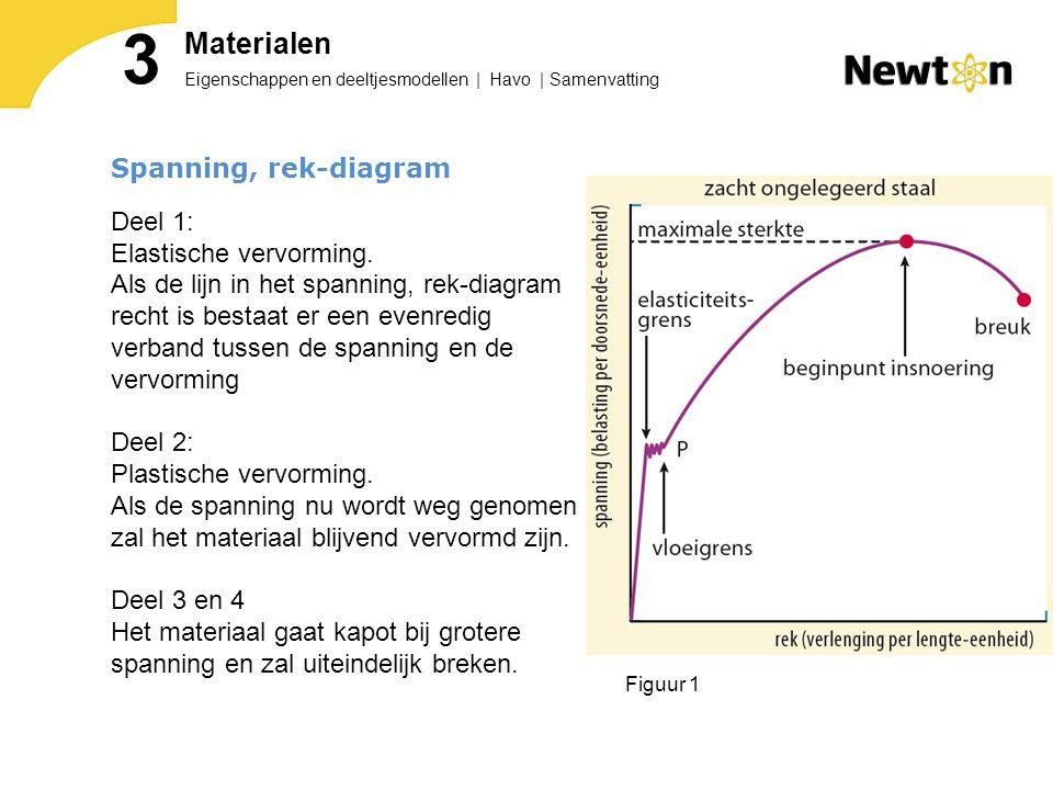 Spanning, rek-diagram Deel 1: Elastische vervorming.